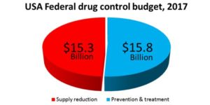 us drug policy